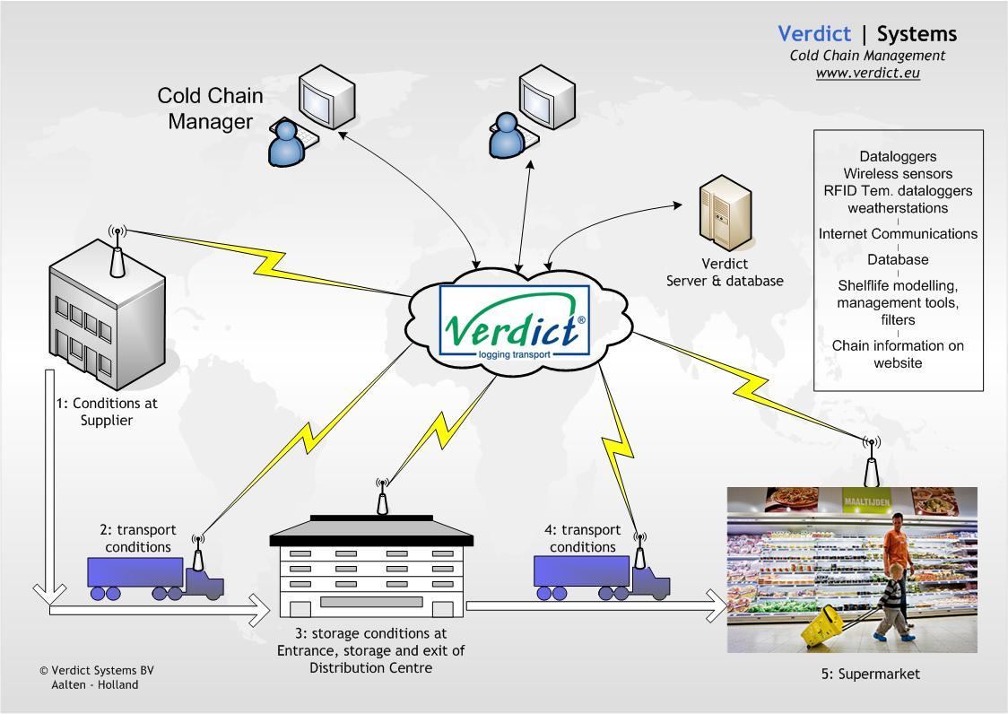 Ontwikkeling en demonstratie van een intelligent dataregistratie- en -interpretatiesysteem op basis van RTLS-technologie voor de Agrofood sector