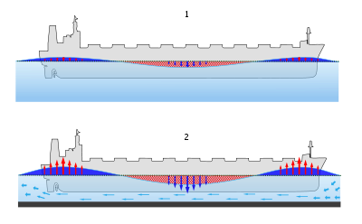 Subsidieregeling voor schone scheepvaart Stadsregio Arnhem Nijmegen